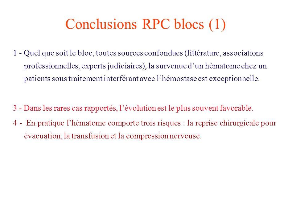 Conclusions RPC blocs (1) 1 - Quel que soit le bloc, toutes sources confondues (littérature, associations professionnelles, experts judiciaires), la s