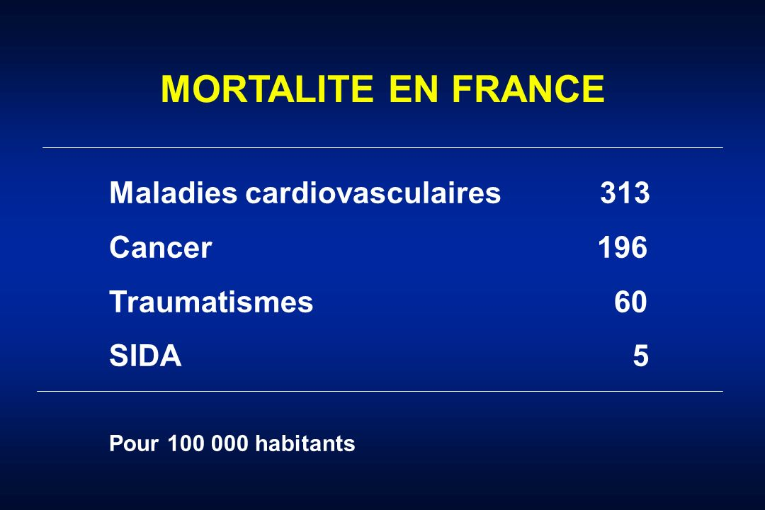 MORTALITE EN FRANCE Maladies cardiovasculaires 313 Cancer 196 Traumatismes 60 SIDA 5 Pour 100 000 habitants