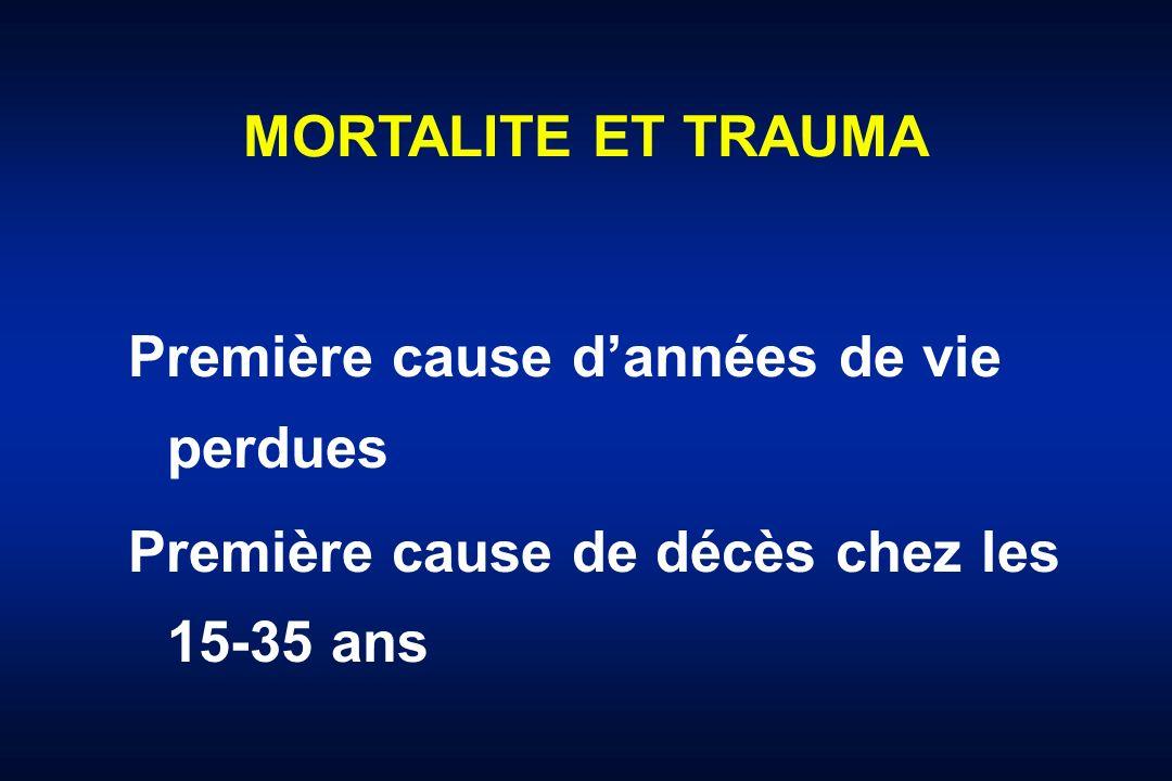 TRAUMA CRANIEN vs HEMORRAGIE 734 traumatismes fermés PAS < 90 mmHg (64 + 26 mmHg) Craniotomie: 18 (2,5 %) Laparo/thoracotomie: 154 (21 %) Thomason et al., J Trauma 1988