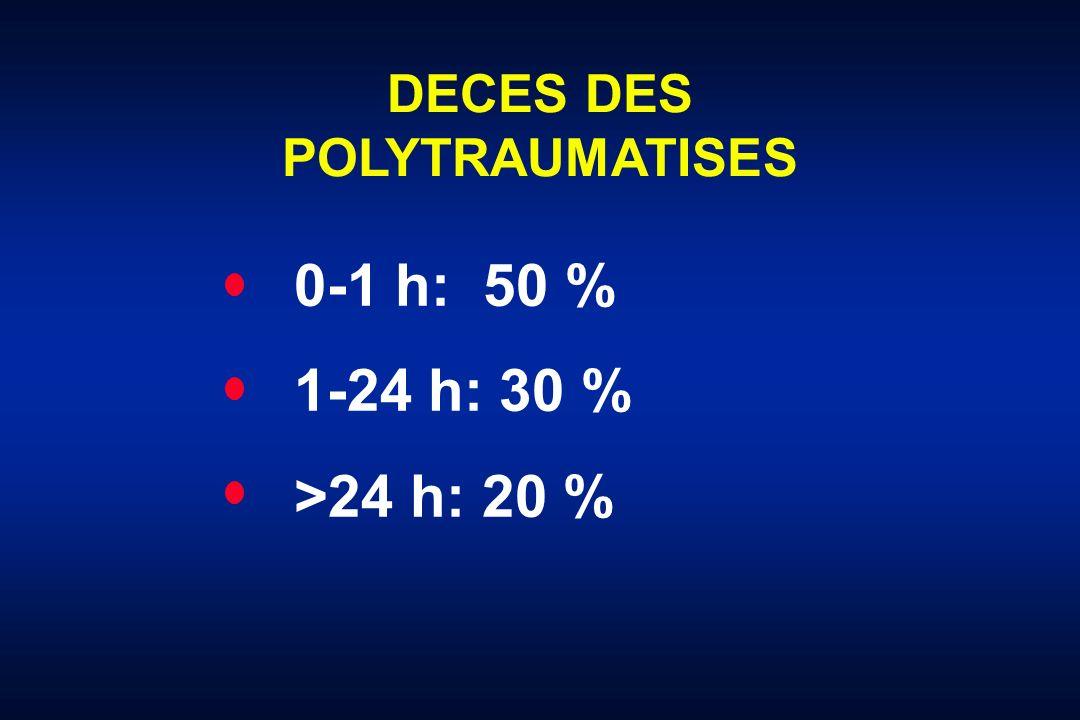 Causes de décès précoce Sauaia et al., J Trauma 1995 * Décès précoce < 48 h (n=154)