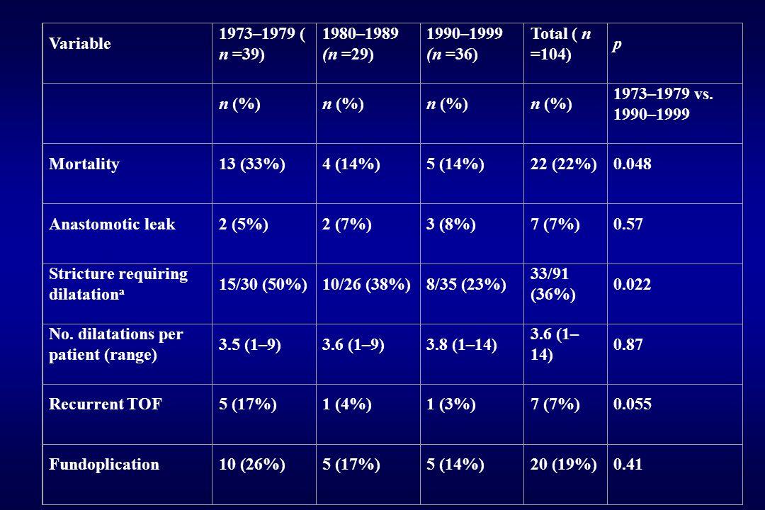Variable 1973–1979 ( n =39) 1980–1989 (n =29) 1990–1999 (n =36) Total ( n =104) p n (%) 1973–1979 vs. 1990–1999 Mortality13 (33%)4 (14%)5 (14%)22 (22%