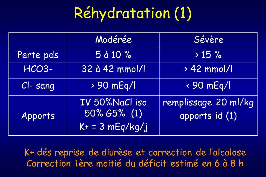 Réhydratation (1) ModéréeSévère Perte pds5 à 10 %> 15 % HCO3-32 à 42 mmol/l> 42 mmol/l Cl- sang> 90 mEq/l< 90 mEq/l Apports IV 50%NaCl iso 50% G5% (1)