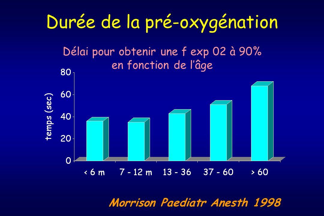 Durée de la pré-oxygénation Morrison Paediatr Anesth 1998 Délai pour obtenir une f exp 02 à 90% en fonction de lâge