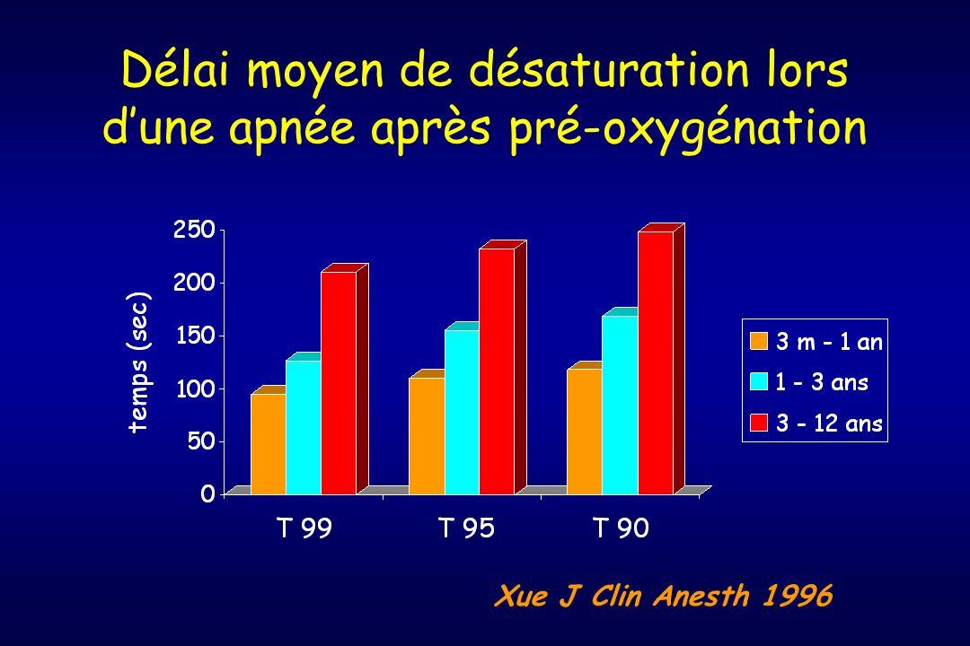 Délai moyen de désaturation lors dune apnée après pré-oxygénation Xue J Clin Anesth 1996