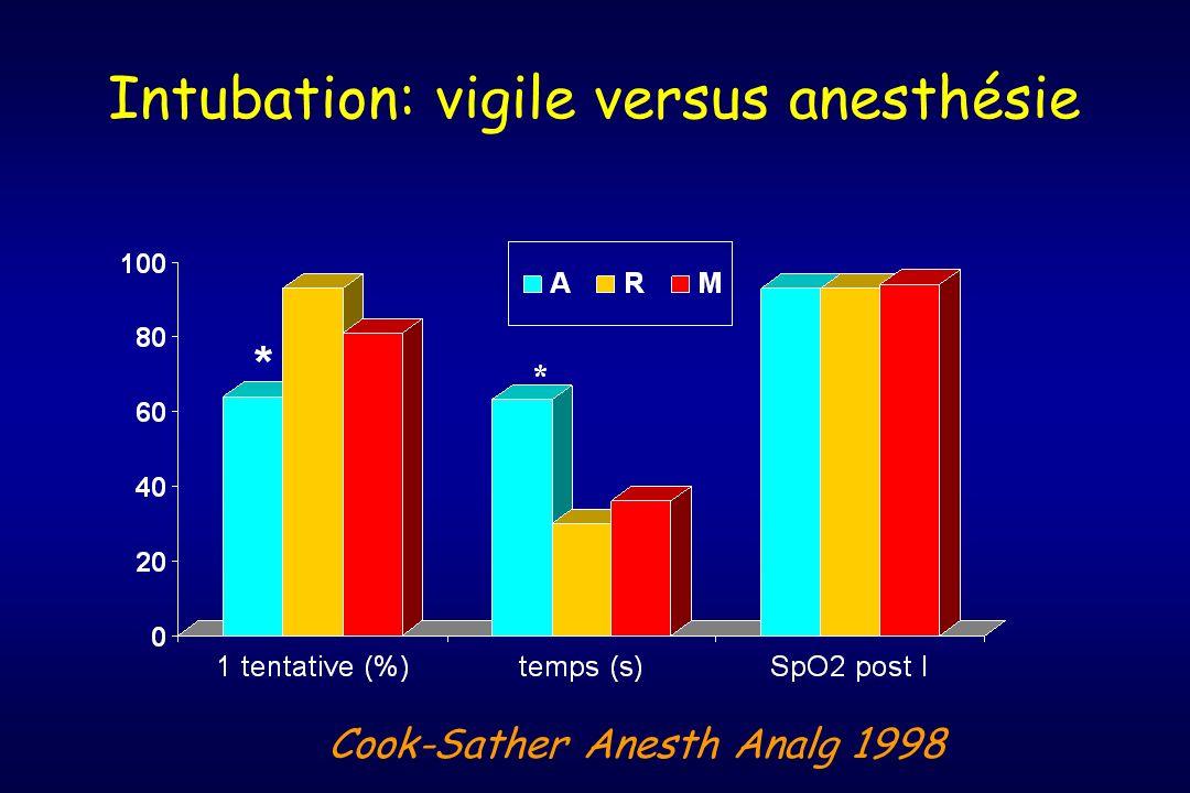 Intubation: vigile versus anesthésie Cook-Sather Anesth Analg 1998