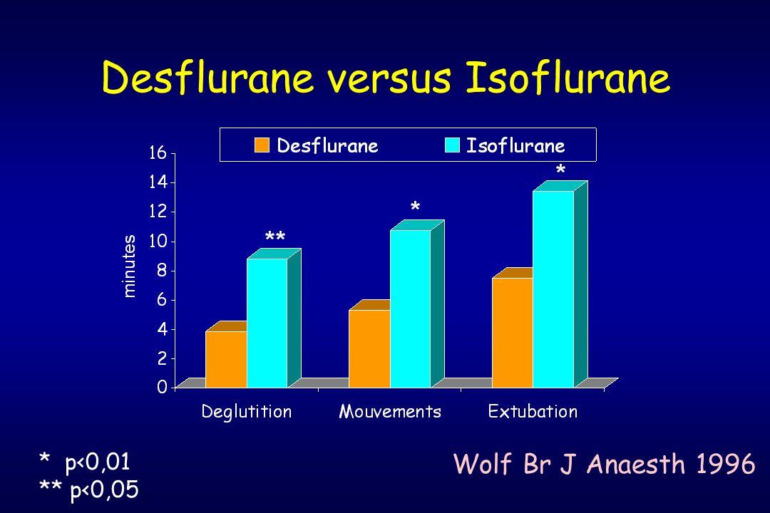 Desflurane versus Isoflurane Wolf Br J Anaesth 1996 * p<0,01 ** p<0,05
