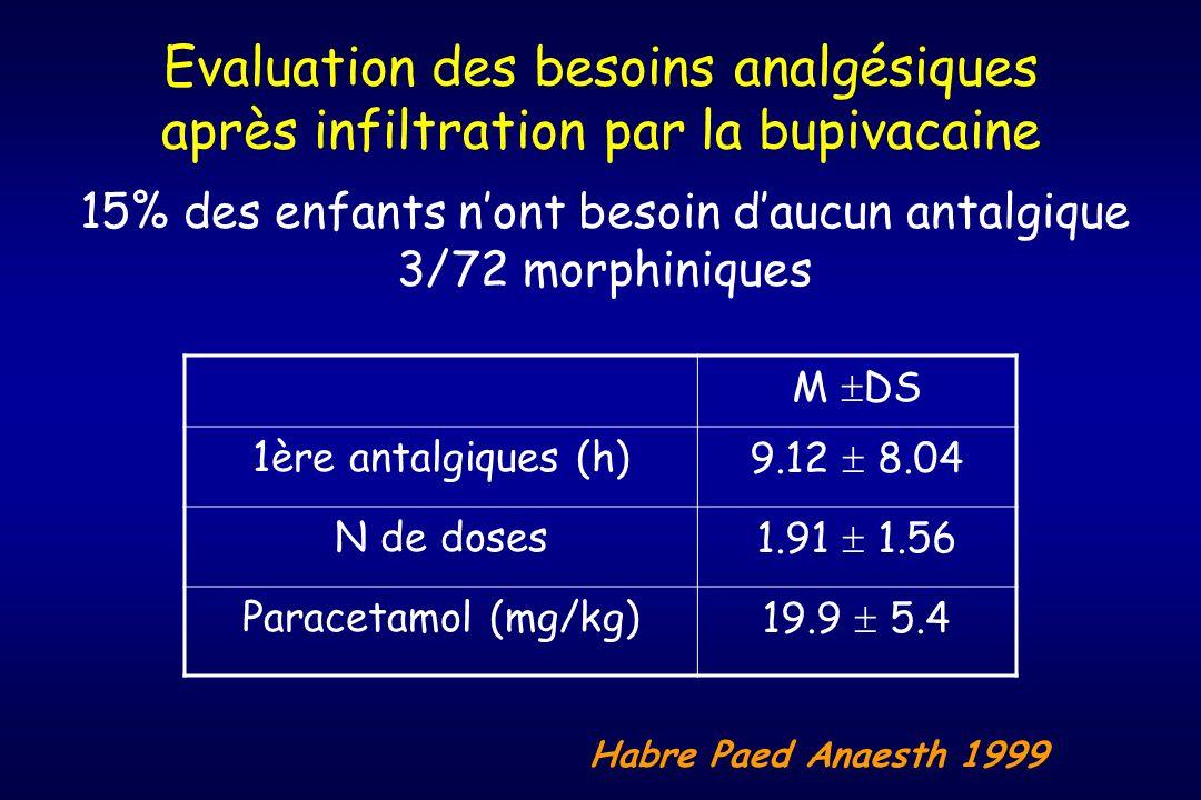 Evaluation des besoins analgésiques après infiltration par la bupivacaine M DS 1ère antalgiques (h)9.12 8.04 N de doses1.91 1.56 Paracetamol (mg/kg)19