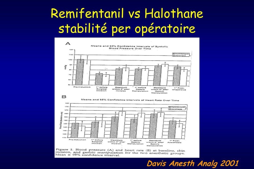 Remifentanil vs Halothane stabilité per opératoire Davis Anesth Analg 2001