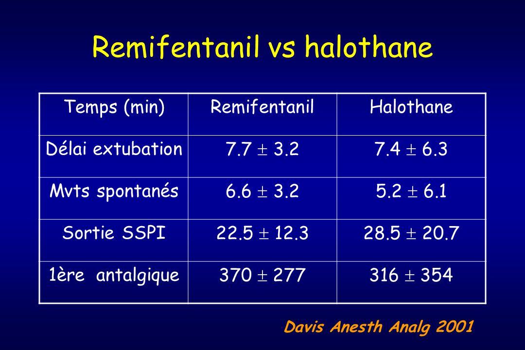 Remifentanil vs halothane Temps (min)RemifentanilHalothane Délai extubation7.7 3.27.4 6.3 Mvts spontanés6.6 3.25.2 6.1 Sortie SSPI22.5 12.328.5 20.7 1