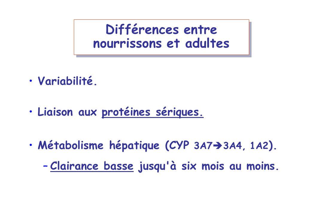 Différences entre nourrissons et adultes Variabilité. Liaison aux protéines sériques. Métabolisme hépatique (CYP 3A7 3A4, 1A2 ). –Clairance basse jusq