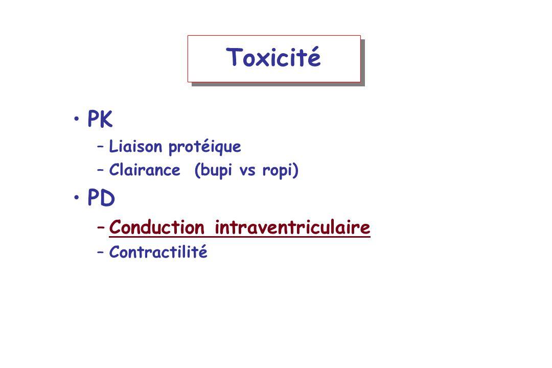 Toxicité PK –Liaison protéique –Clairance (bupi vs ropi) PD –Conduction intraventriculaire –Contractilité