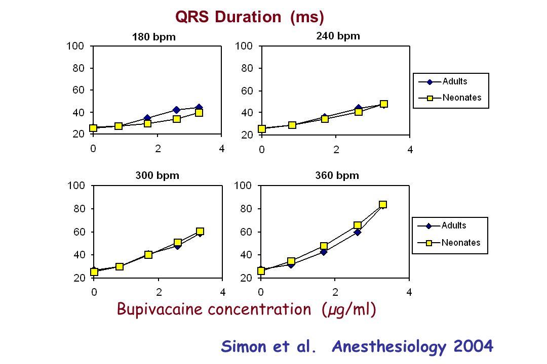 Simon et al. Anesthesiology 2004 Bupivacaine concentration (µg/ml) QRS Duration (ms)