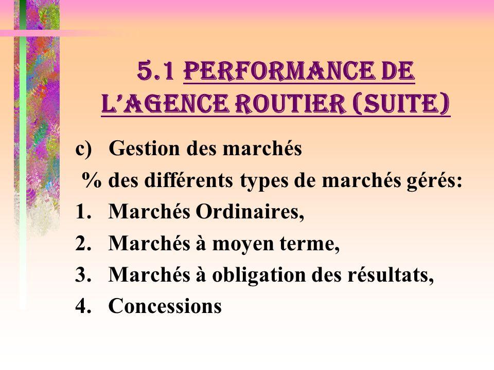 5.1. PERFORMANCE DE LAGENCE ROUTIER a)Gestion et supervision des travaux par: (i) lAgence Routier (ii) Ministère chargé des Routes (iii) Autres (minis
