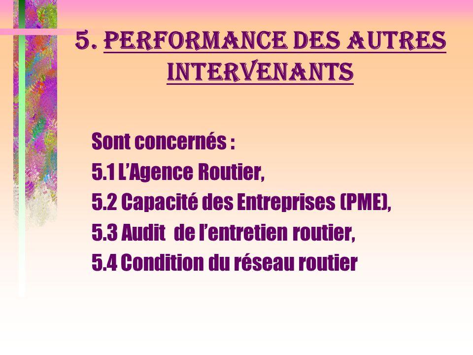 4. LE FONDS DENTRETIEN ROUTIER (suite) c) Gestion du FR : Effective du FR, Budget de fonctionnement du FR
