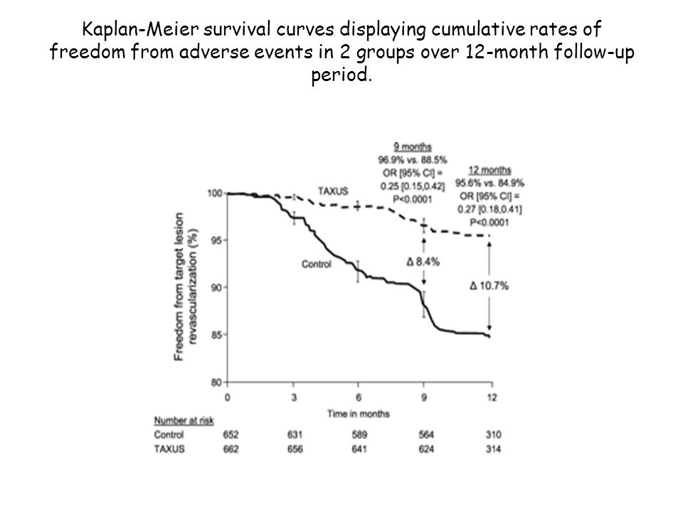 Kaplan-Meier survival curves displaying cumulative rates of freedom from adverse events in 2 groups over 12-month follow-up period. Stone, G. W. et al