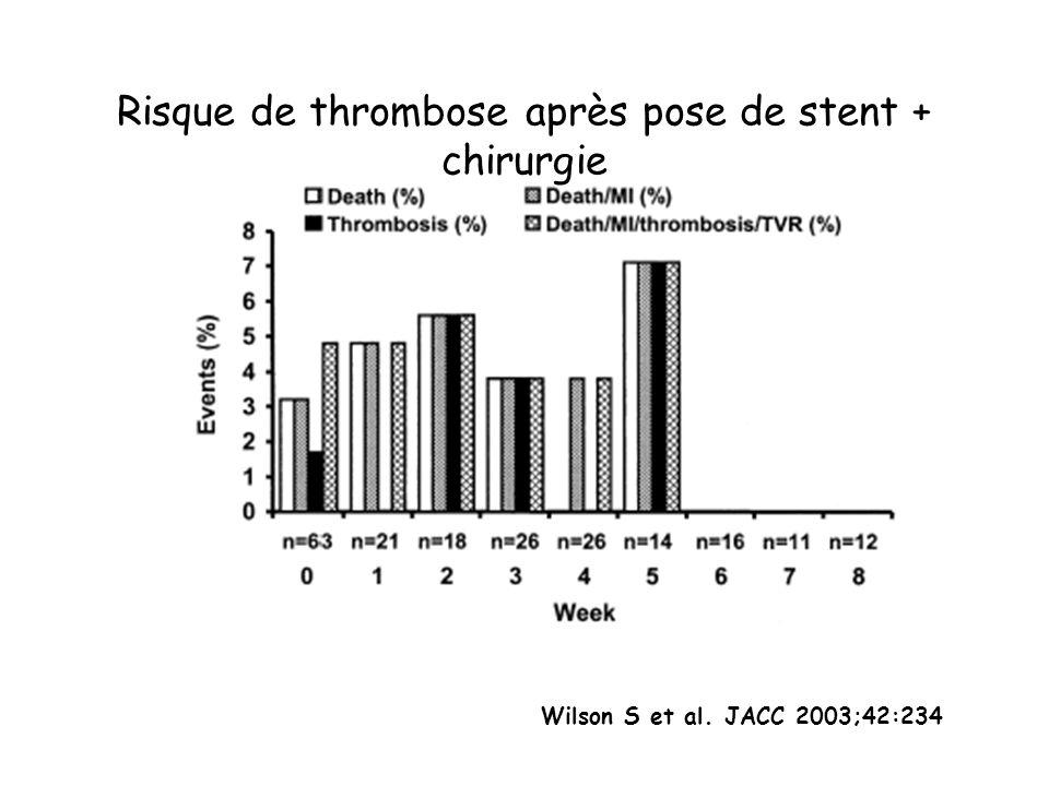 Wilson S et al. JACC 2003;42:234 Risque de thrombose après pose de stent + chirurgie