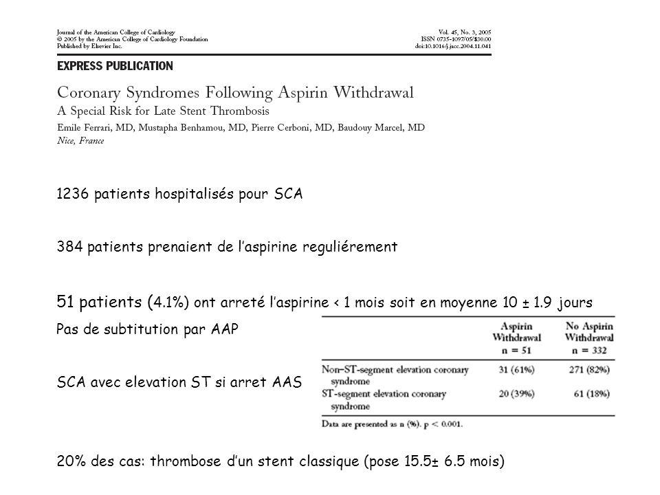 1236 patients hospitalisés pour SCA 384 patients prenaient de laspirine reguliérement 51 patients ( 4.1%) ont arreté laspirine < 1 mois soit en moyenn
