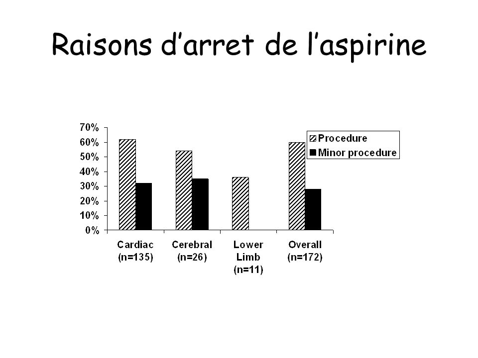 Raisons darret de laspirine