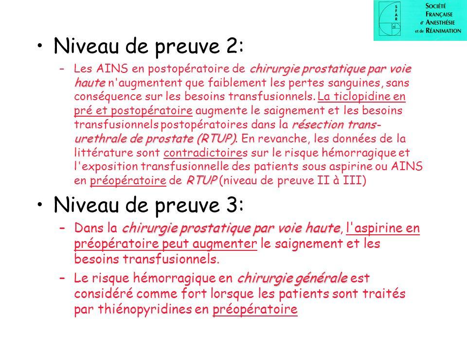Niveau de preuve 2: chirurgie prostatique par voie haute résection trans- urethrale de prostate(RTUP) RTUP –Les AINS en postopératoire de chirurgie pr