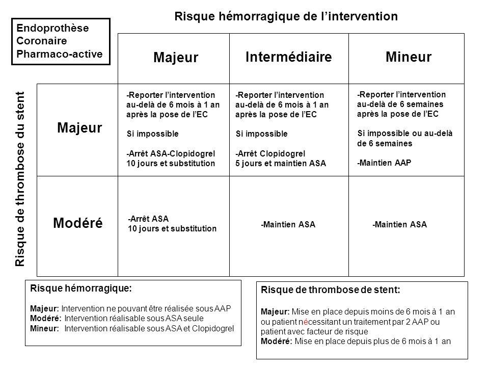 Majeur IntermédiaireMineur Majeur Modéré -Reporter lintervention au-delà de 6 mois à 1 an après la pose de lEC Si impossible -Arrêt ASA-Clopidogrel 10