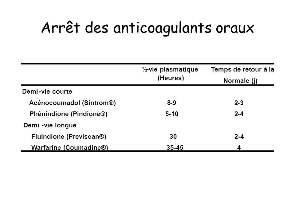 Arrêt des anticoagulants oraux ½-vie plasmatique Temps de retour à la Normale (j) Demi-vie courte Acénocoumadol (Sintrom®) Phénindione (Pindione®) 8-9