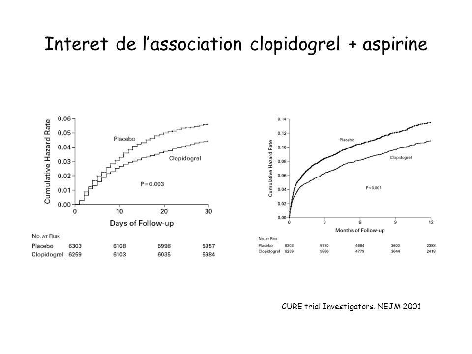 CURE trial Investigators. NEJM 2001 Interet de lassociation clopidogrel + aspirine