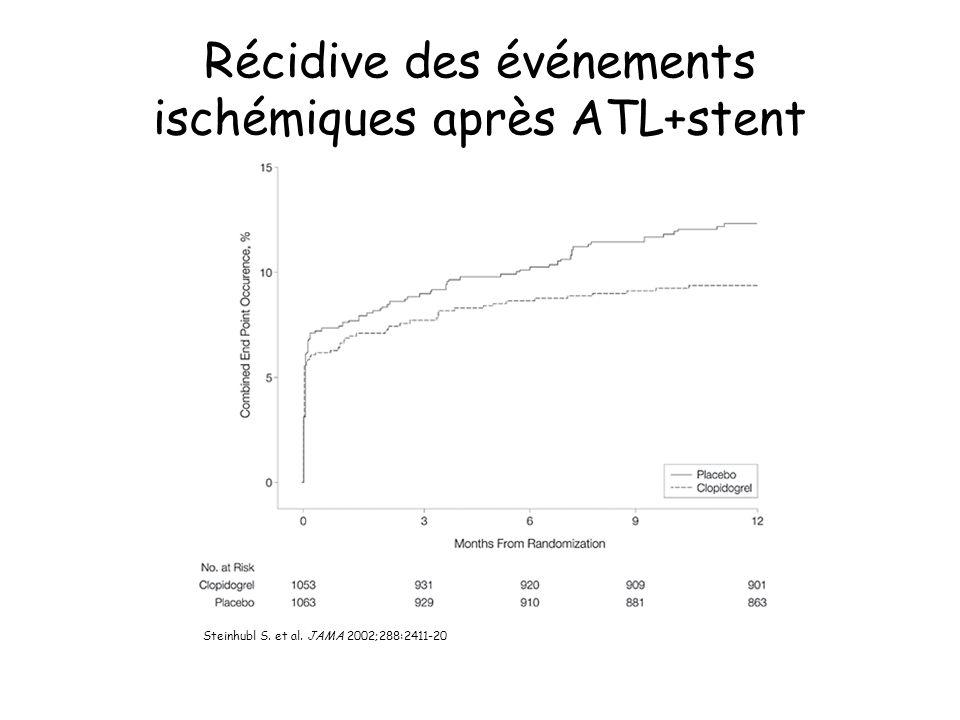 Steinhubl S. et al. JAMA 2002;288:2411-20 Récidive des événements ischémiques après ATL+stent