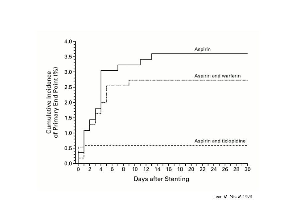 Leon, M. B. et. al. N Engl J Med 1998;33:1665-1671c Cumulative Incidence of the Primary End Point in the Three Treatment Groups Leon M. NEJM 1998