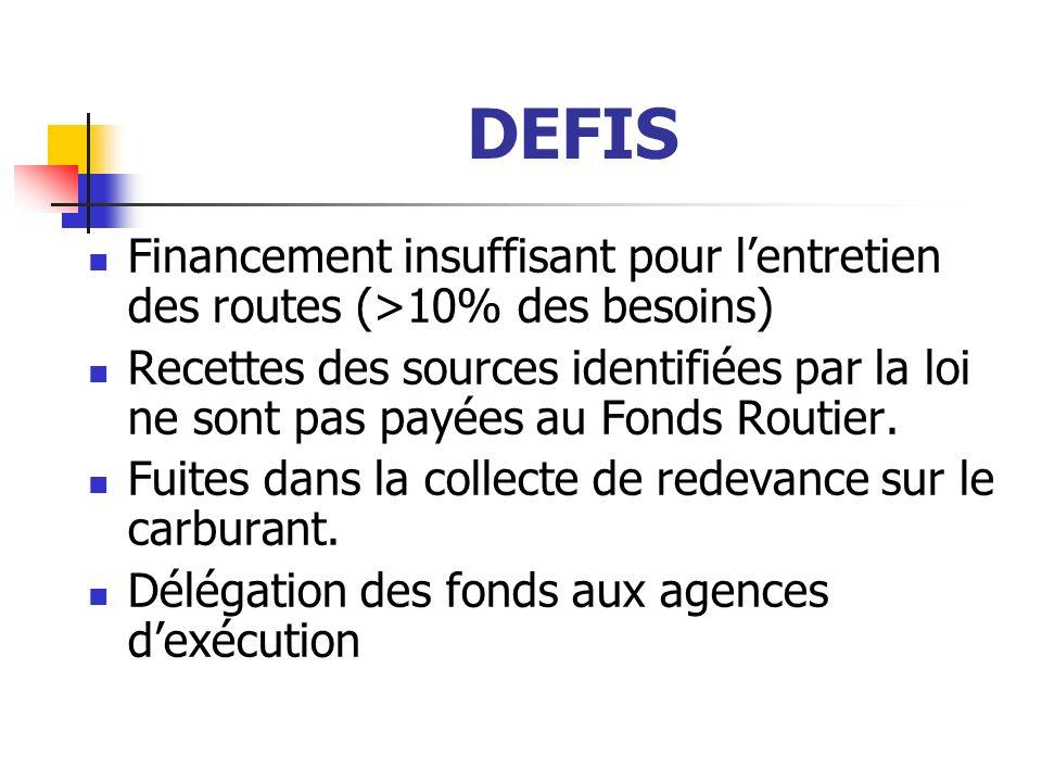 DEFIS Financement insuffisant pour lentretien des routes (>10% des besoins) Recettes des sources identifiées par la loi ne sont pas payées au Fonds Routier.