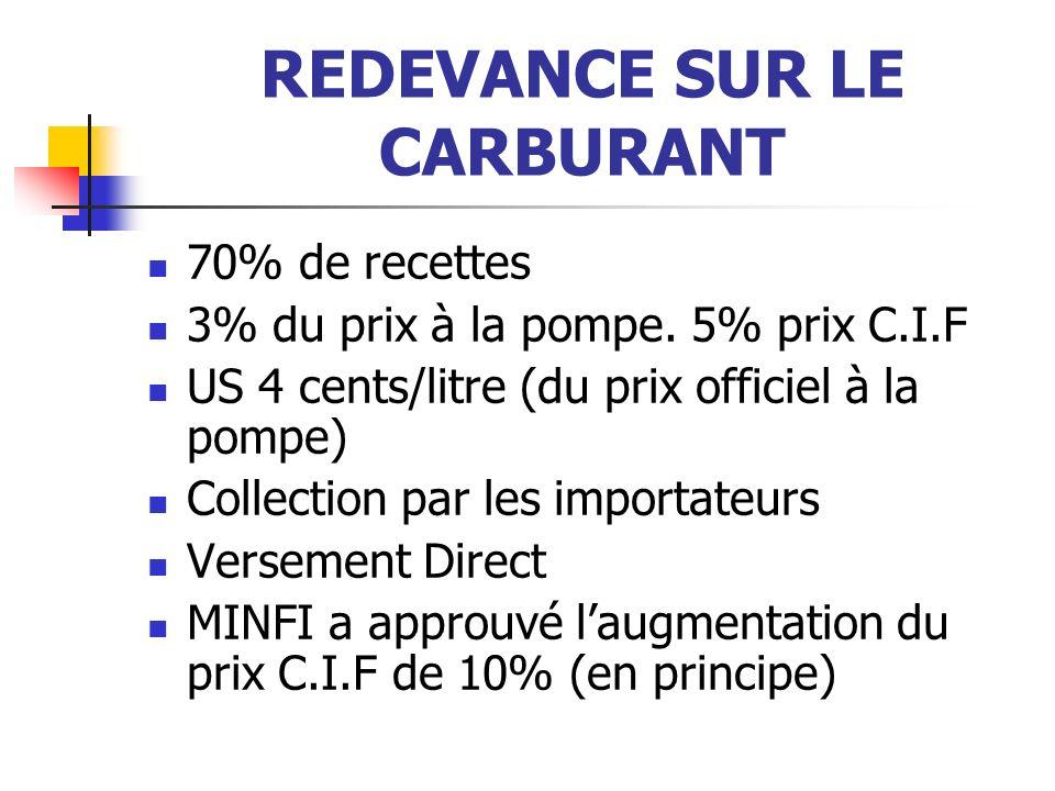 REDEVANCE SUR LE CARBURANT 70% de recettes 3% du prix à la pompe.