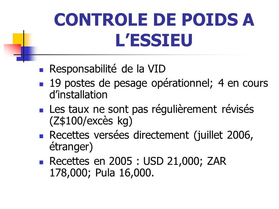 CONTROLE DE POIDS A LESSIEU Responsabilité de la VID 19 postes de pesage opérationnel; 4 en cours dinstallation Les taux ne sont pas régulièrement révisés (Z$100/excès kg) Recettes versées directement (juillet 2006, étranger) Recettes en 2005 : USD 21,000; ZAR 178,000; Pula 16,000.
