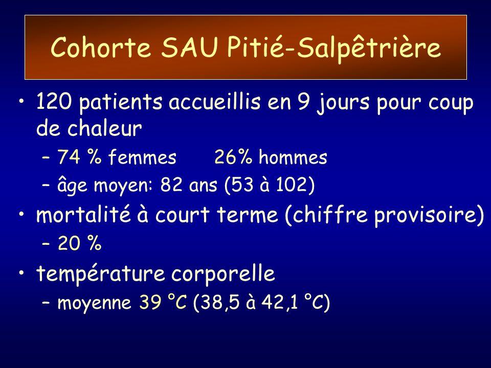 Cohorte SAU Pitié-Salpêtrière 120 patients accueillis en 9 jours pour coup de chaleur –74 % femmes26% hommes –âge moyen: 82 ans (53 à 102) mortalité à