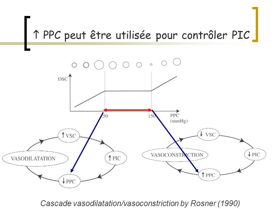 PPC peut être utilisée pour contrôler PIC Cascade vasodilatation/vasoconstriction by Rosner (1990)