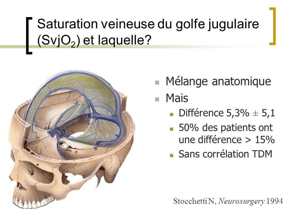 Saturation veineuse du golfe jugulaire (SvjO 2 ) et laquelle? Mélange anatomique Mais Différence 5,3% ± 5,1 50% des patients ont une différence > 15%