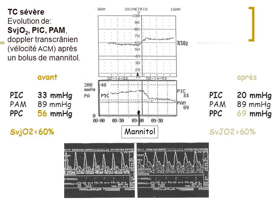 avant PIC33 mmHg PAM89 mmHg PPC56 mmHg SvjO2<60% après PIC20 mmHg PAM89 mmHg PPC69 mmHg SvJO2>60% Mannitol TC sévère Evolution de: SvjO 2, PIC, PAM, d