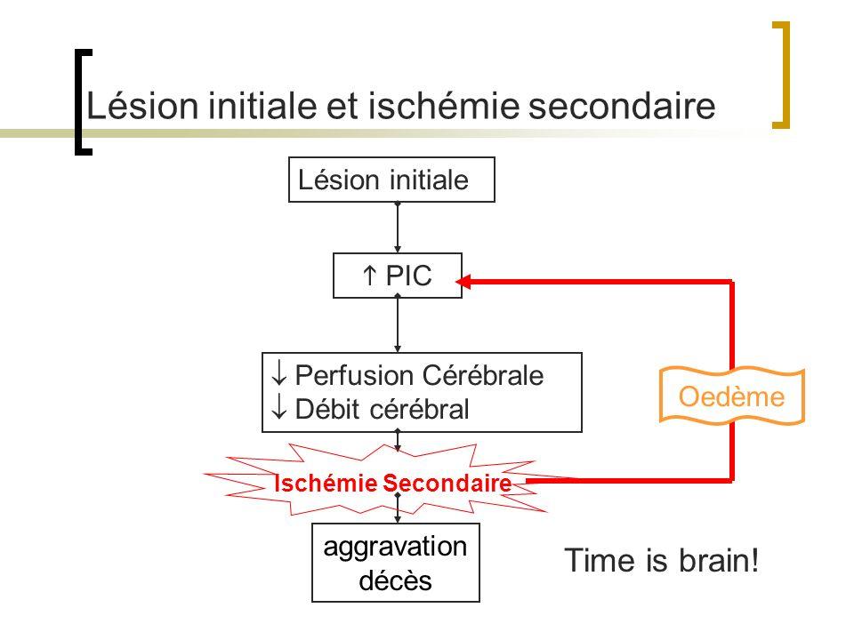 Lésion initiale et ischémie secondaire Lésion initiale PIC Perfusion Cérébrale Débit cérébral Ischémie Secondaire aggravation décès Oedème Time is bra