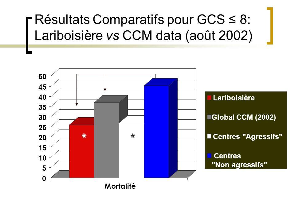 Résultats Comparatifs pour GCS 8: Lariboisière vs CCM data (août 2002) * 0 5 10 15 20 25 30 35 40 45 50 Mortalité Lariboisière Global CCM (2002) Centr