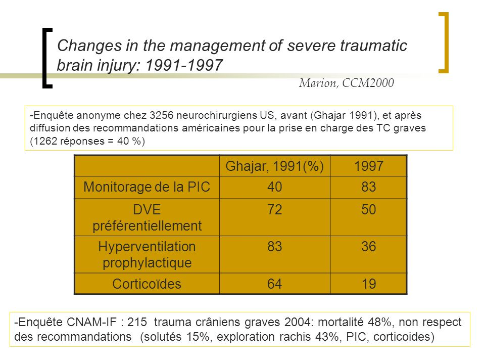Changes in the management of severe traumatic brain injury: 1991-1997 Marion, CCM2000 Ghajar, 1991(%)1997 Monitorage de la PIC4083 DVE préférentiellem