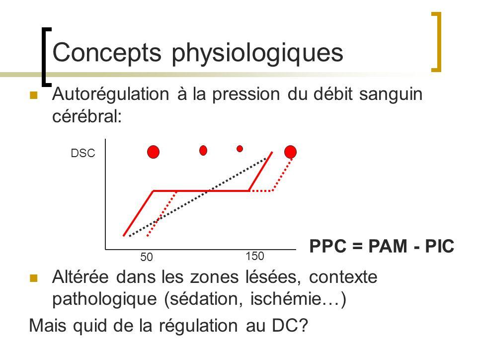 Perte d autorégulation : Montée de PA montée de PIC (augmentation du compartiment sanguin) FC PIC PPC PA 0 200 0 40 Pas de VC P/Q dep
