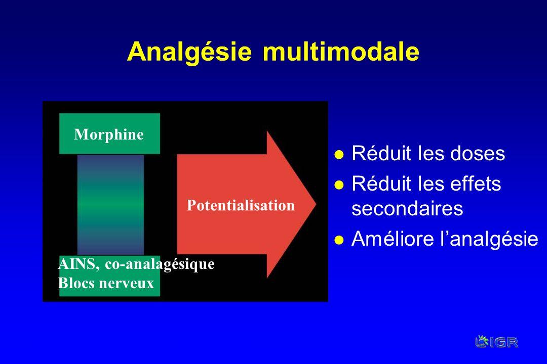 Kehlet H, Dahl JB. Anesth Analg. 1993;77:1048–1056. l Réduit les doses l Réduit les effets secondaires l Améliore lanalgésie Analgésie multimodale Pot