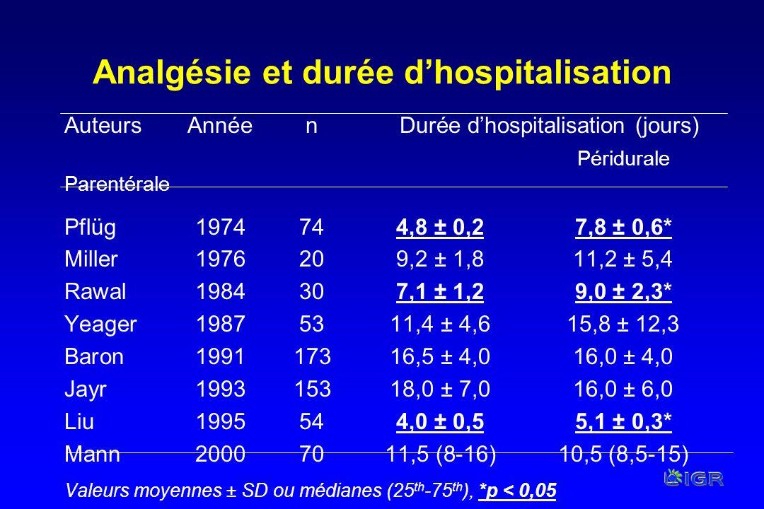 Analgésie et durée dhospitalisation AuteursAnnéen Durée dhospitalisation (jours) Péridurale Parentérale Pflüg1974744,8 ± 0,27,8 ± 0,6* Miller1976209,2