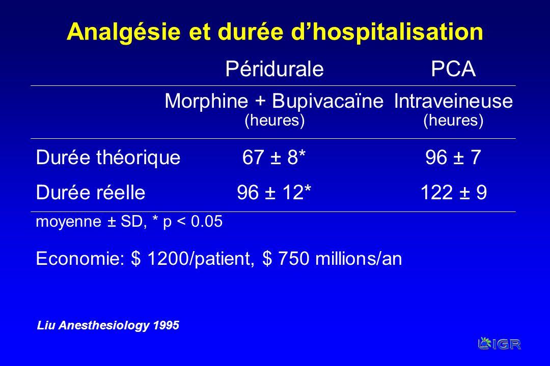 Analgésie et durée dhospitalisation PériduralePCA Morphine + BupivacaïneIntraveineuse(heures) Durée théorique67 ± 8*96 ± 7 Durée réelle96 ± 12*122 ± 9
