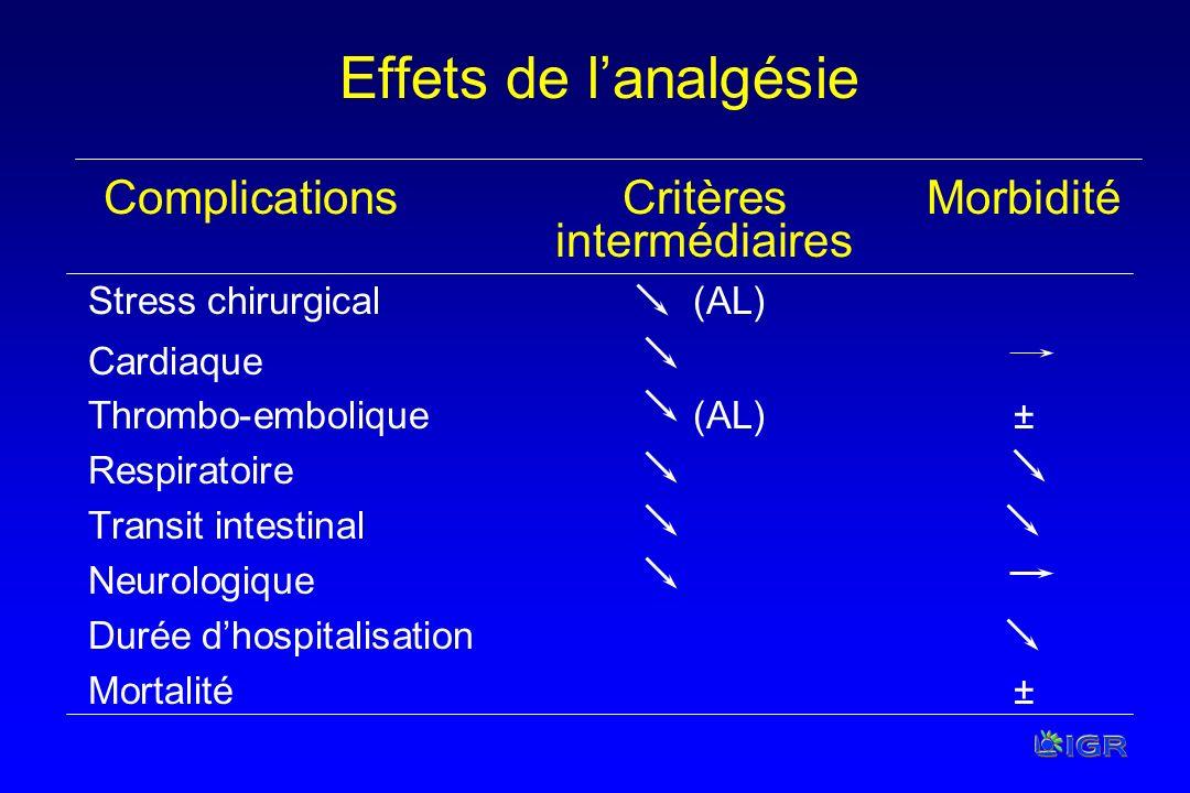 Effets de lanalgésie ComplicationsCritèresMorbidité intermédiaires Stress chirurgical (AL) Cardiaque Thrombo-embolique (AL)± Respiratoire Transit inte
