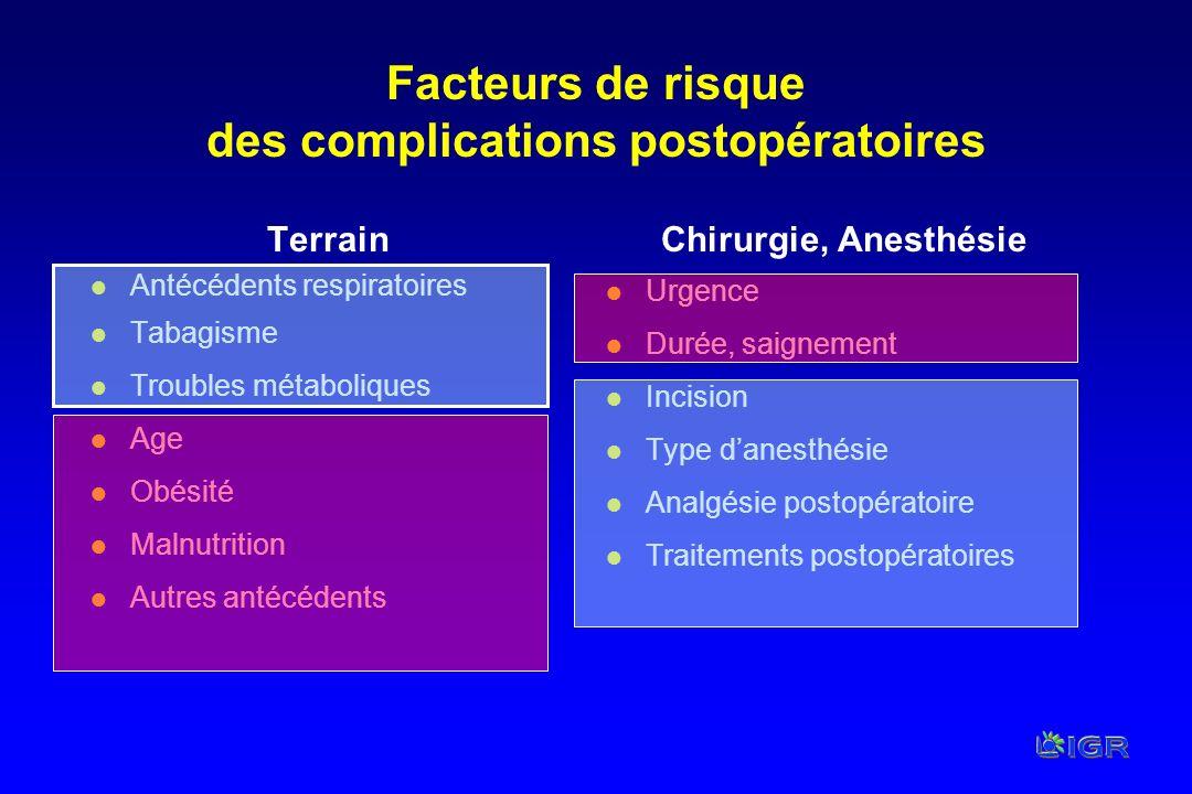 Facteurs de risque des complications postopératoires Terrain l Antécédents respiratoires l Tabagisme l Troubles métaboliques l Age l Obésité l Malnutr