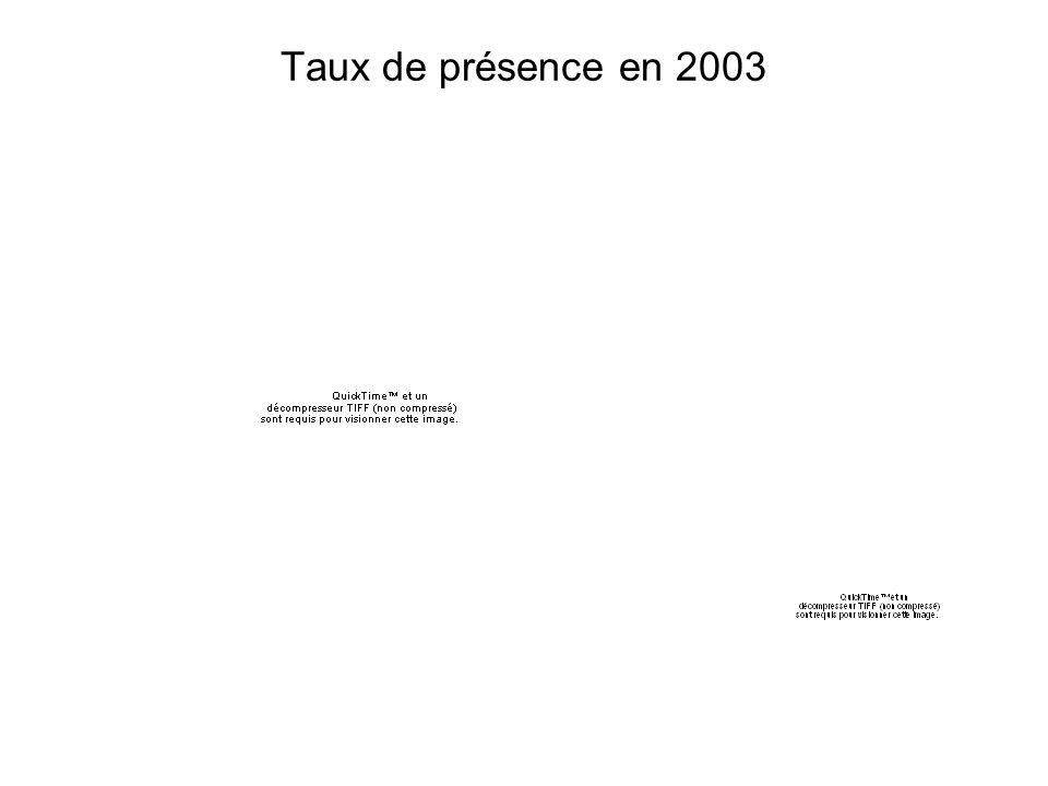 Taux de présence en 2003