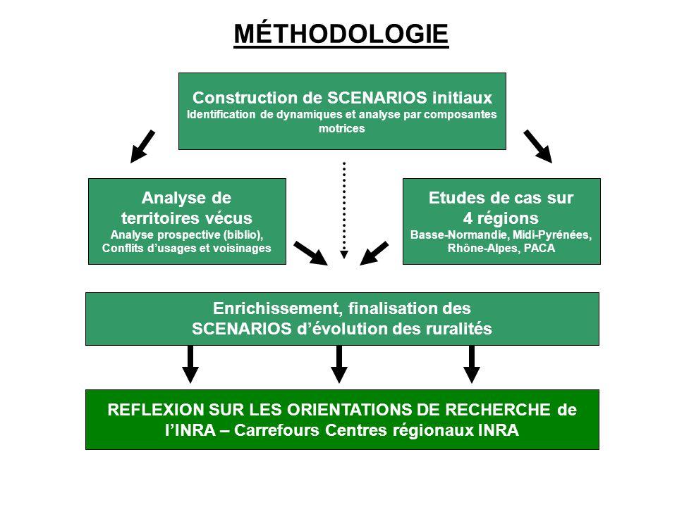 Construction de SCENARIOS initiaux Identification de dynamiques et analyse par composantes motrices REFLEXION SUR LES ORIENTATIONS DE RECHERCHE de lIN