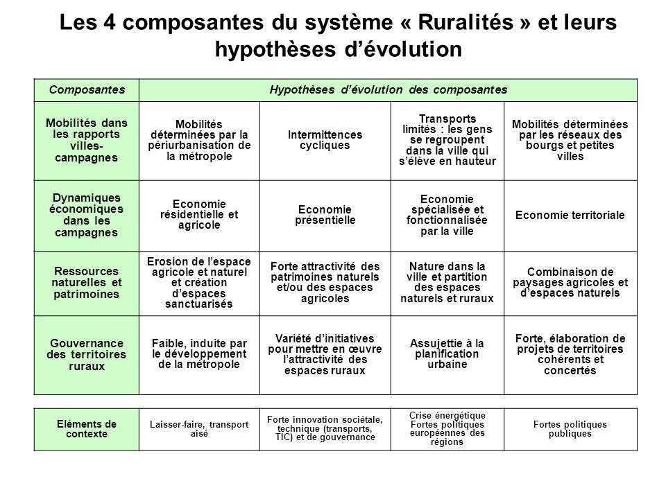 ComposantesHypothèses dévolution des composantes Mobilités dans les rapports villes- campagnes Mobilités déterminées par la périurbanisation de la mét