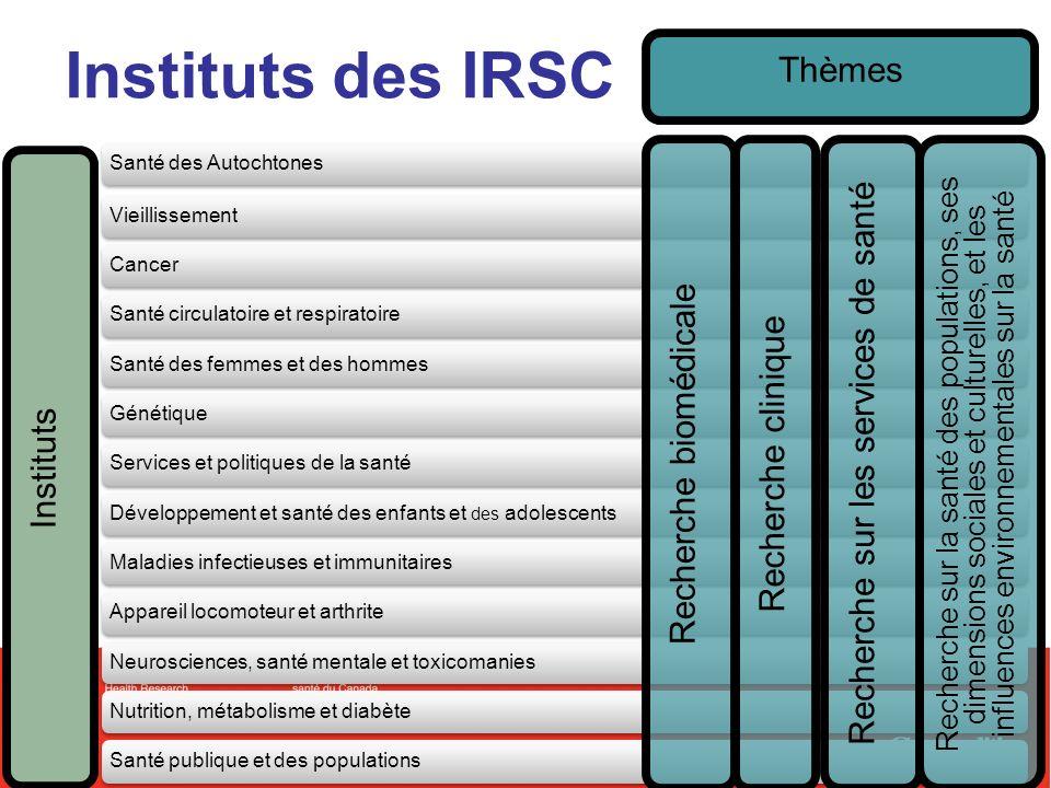 5 Comment les IRSC fonctionnent Dépenses totales