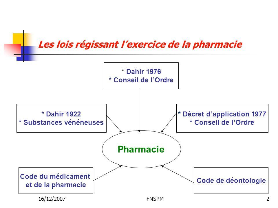 16/12/2007FNSPM2 Pharmacie * Dahir 1976 * Conseil de lOrdre * Décret dapplication 1977 * Conseil de lOrdre Code de déontologie * Dahir 1922 * Substanc