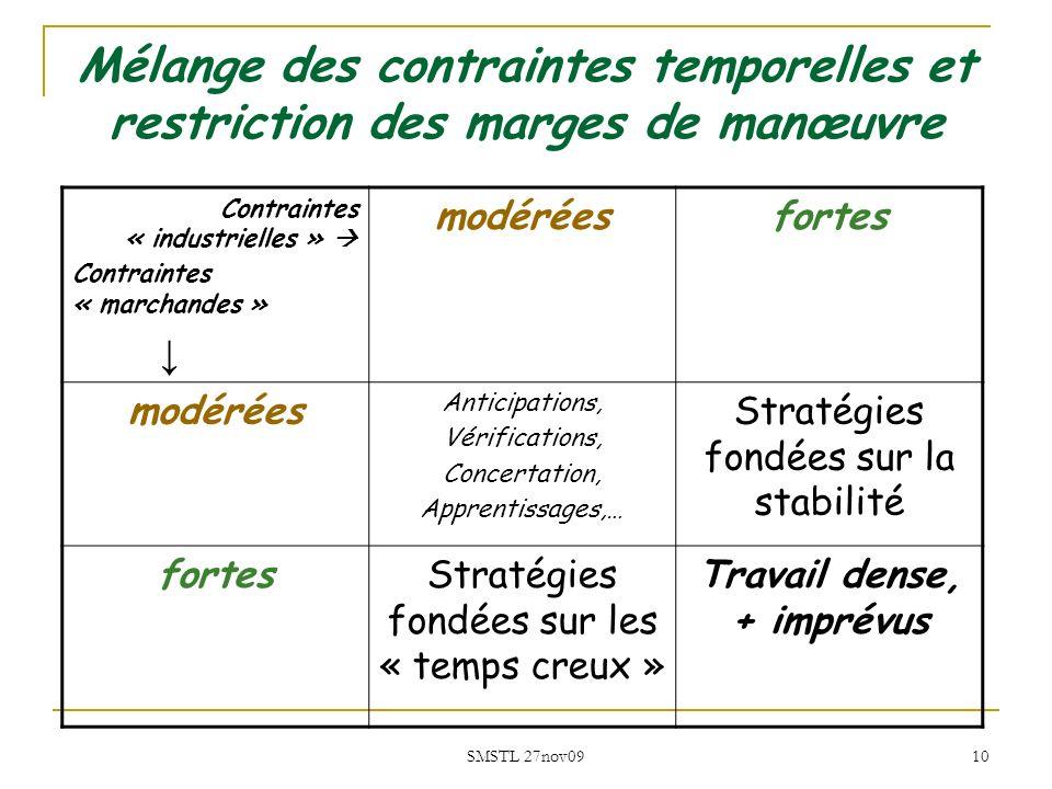 SMSTL 27nov09 10 Mélange des contraintes temporelles et restriction des marges de manœuvre Contraintes « industrielles » Contraintes « marchandes » mo